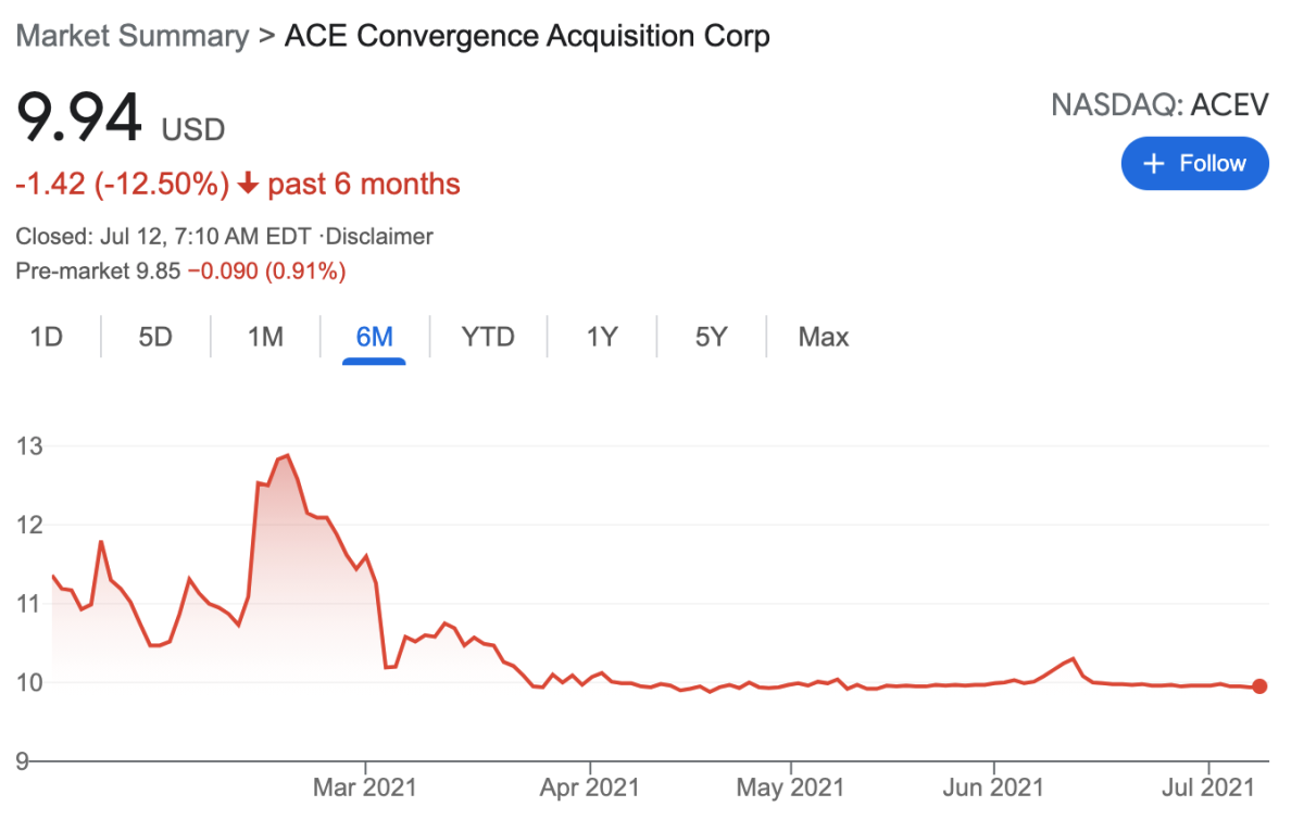 ACEV has been stuck right around $10 since peak SPAC died off