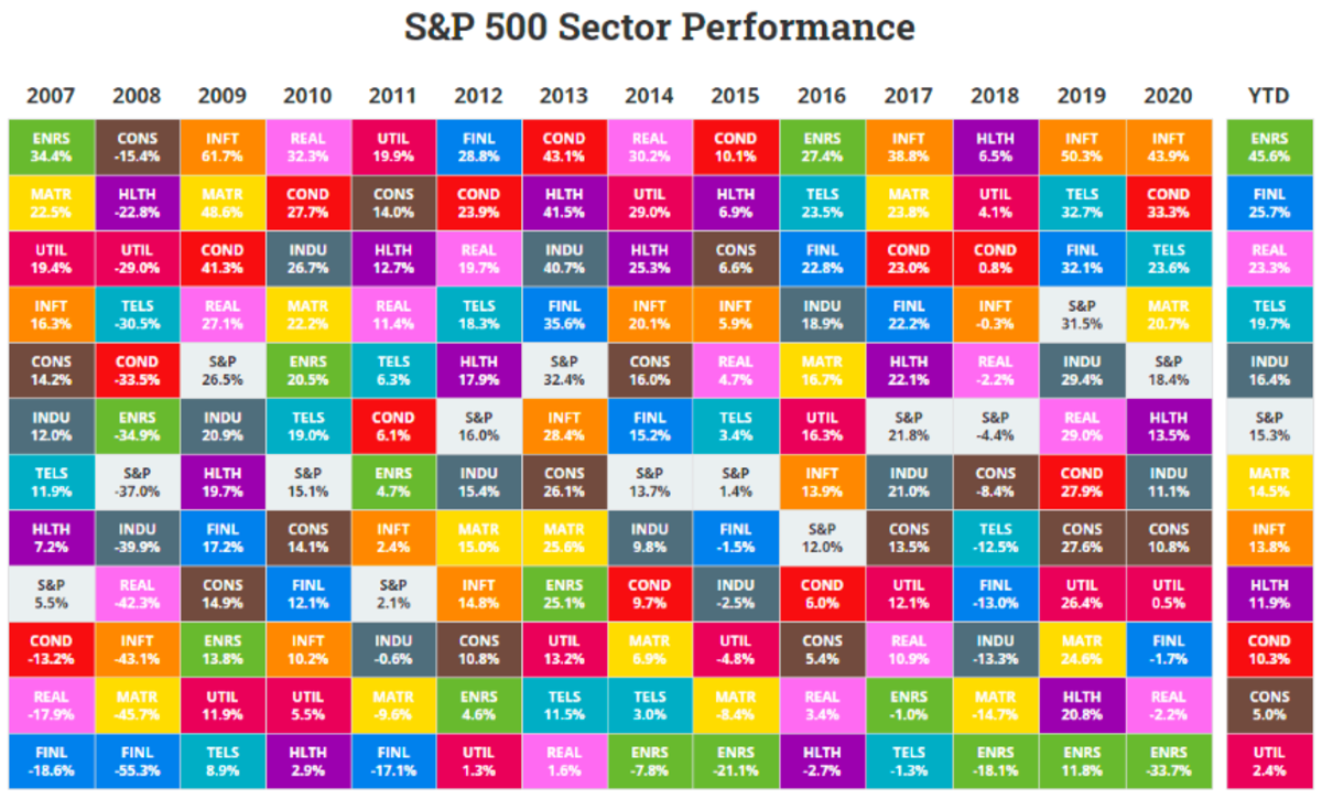 The table ranks the best to worst sector returns since 2007 (source: Novel Investor).