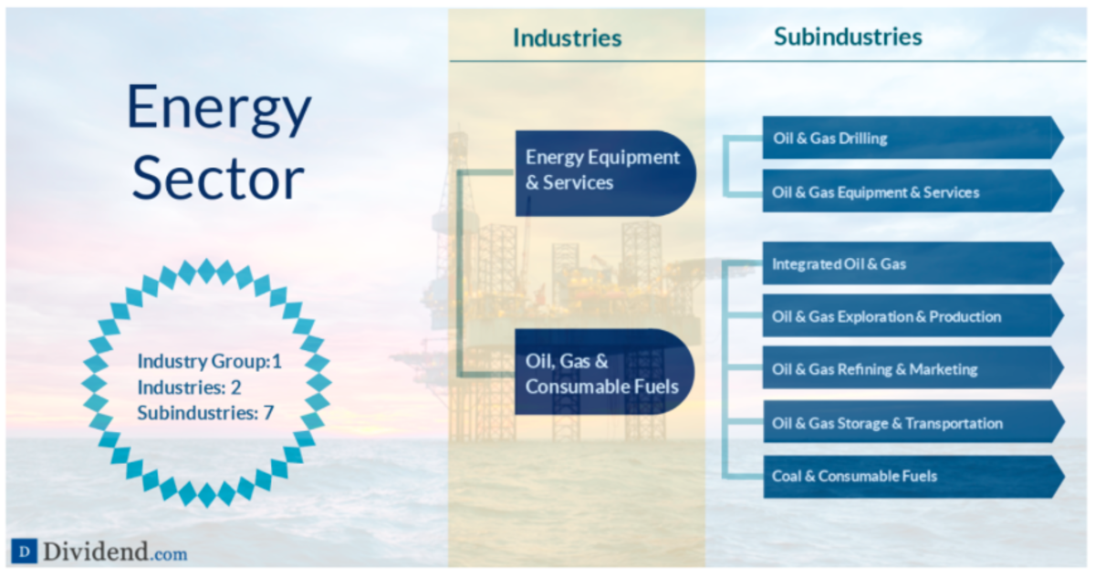 A detailed breakdown of the Energy sector (source: Dividend.com)