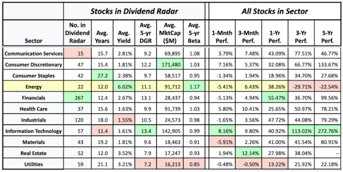 Sector averages of Dividend Radar stocks and the historical performance of sectors (data sources: Dividend Radar 2 July • Fidelity Research and Google Finance 7 July)