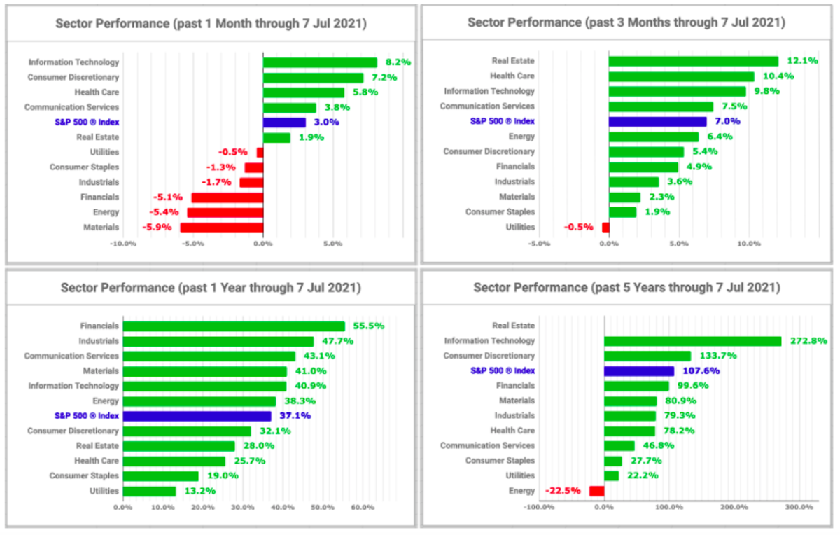 Sector performance charts (created by the author with data from Fidelity Research, 7 July 2021)