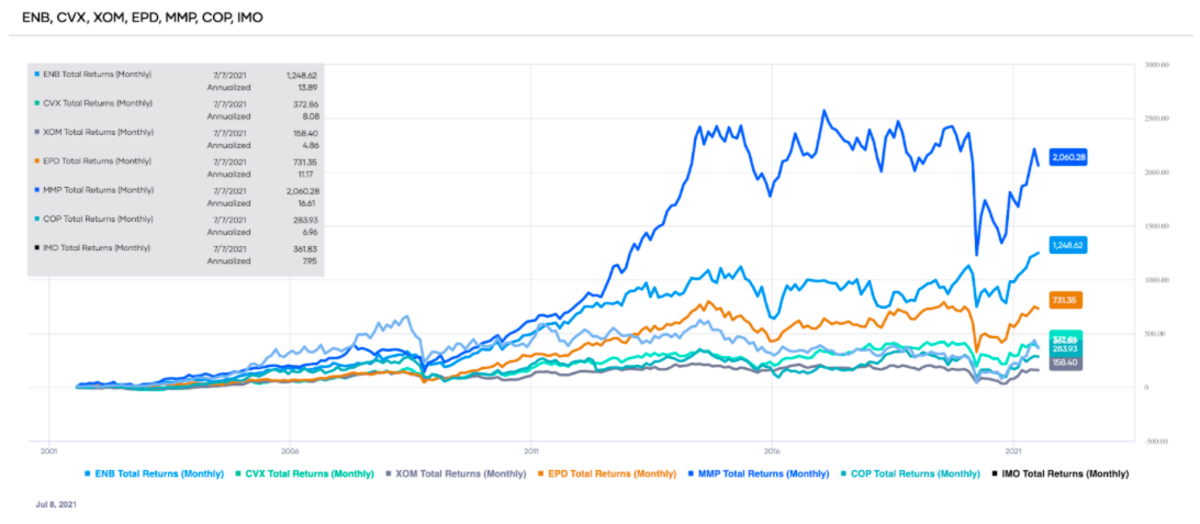 Comparison of the total returns of the top-ranked Energy sector stocks over the past 20 years (source: Portfolio-Insight.com)