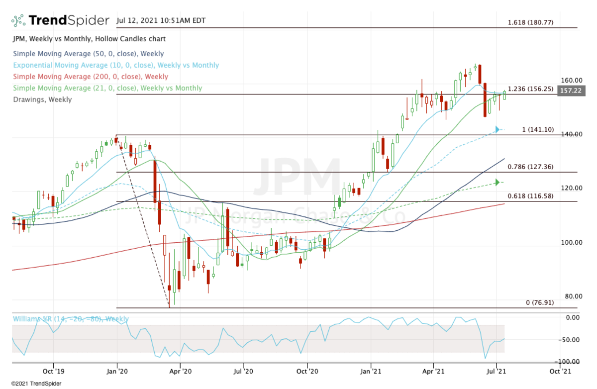 Weekly chart of JPMorgan stock.