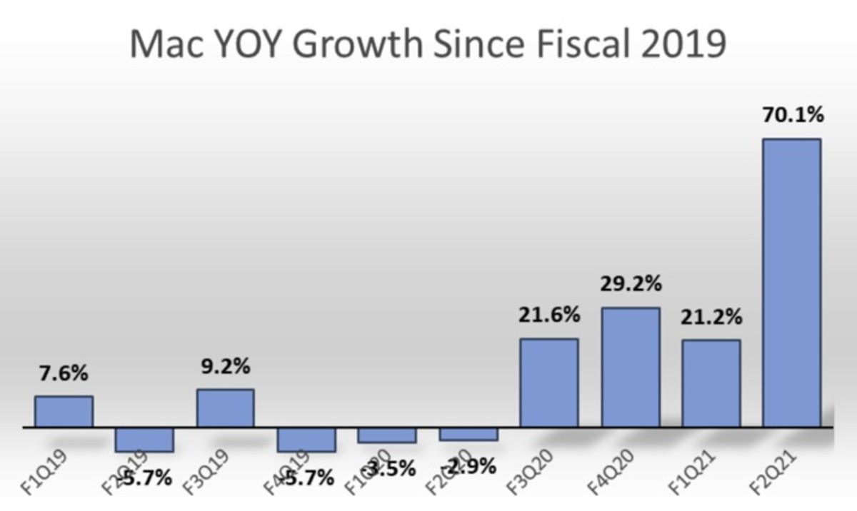 Figure 3: Mac YOY growth since fiscal 2019.