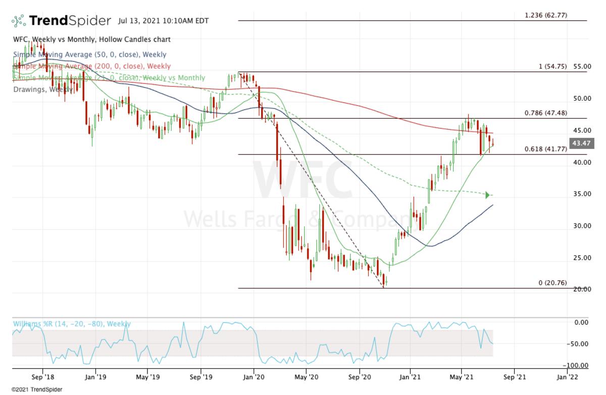 Weekly chart of Wells Fargo stock