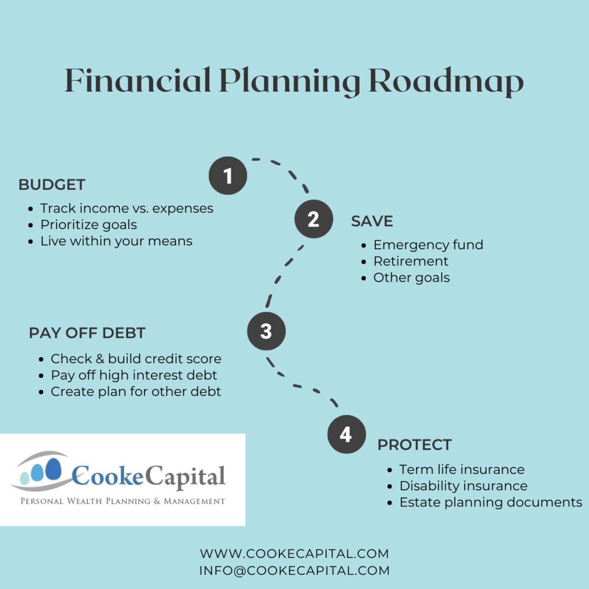 Financial planning roadmap