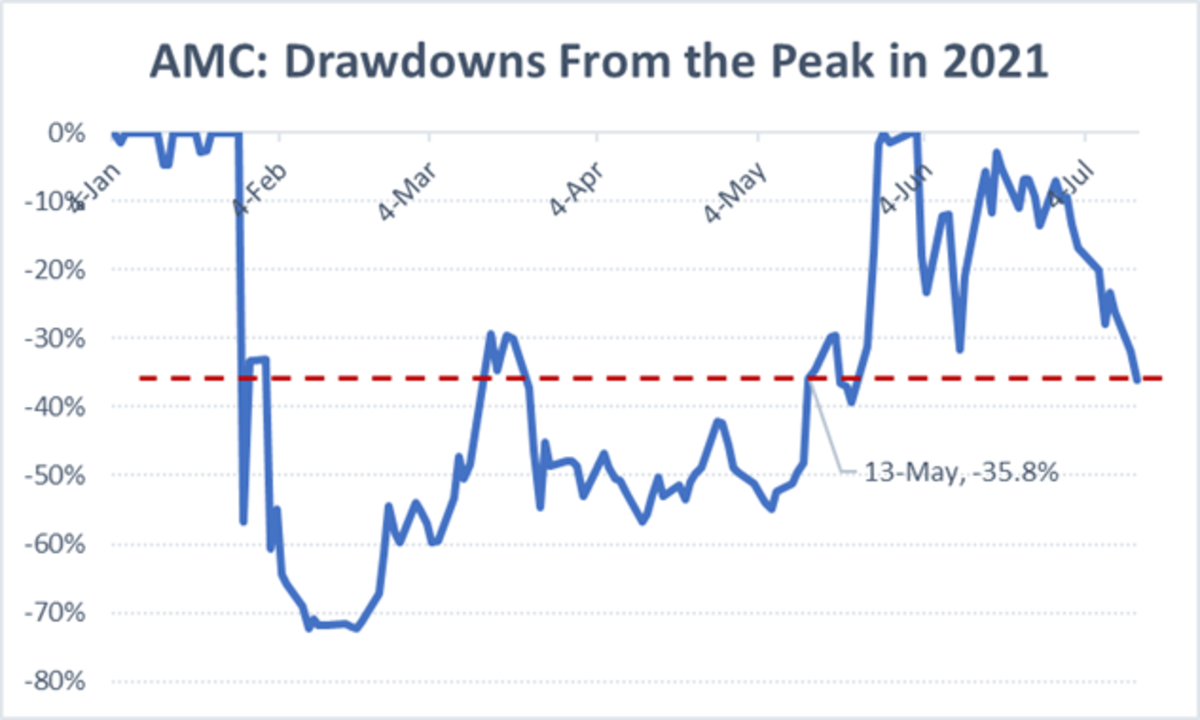 AMC Drawdowns From The Peak In 2021