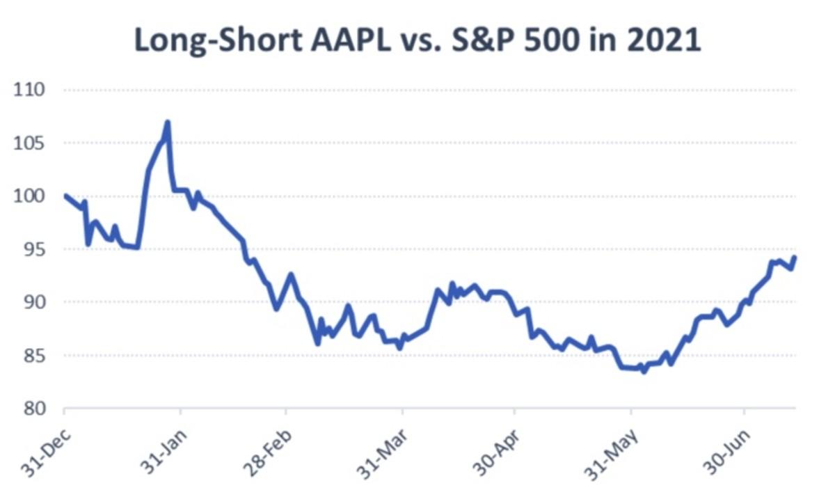Figure 2: Long-Short AAPL vs. S&P 500 in 2021.