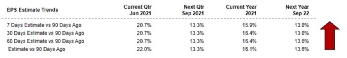 Figure 2: EPS estimate trends.