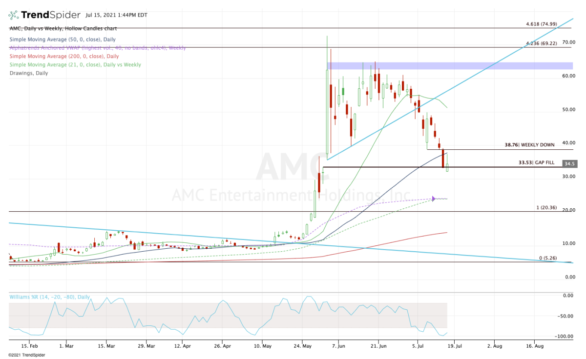 Daily chart of AMC stock.