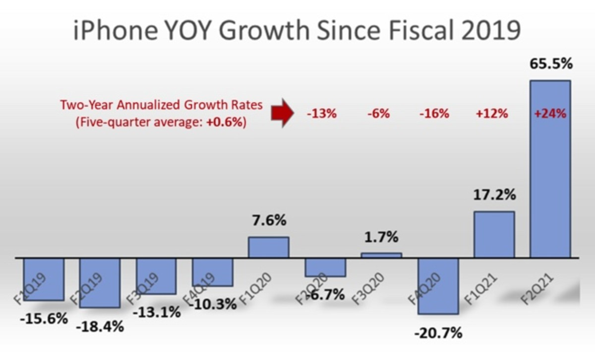 Figure 2: iPhone year-over-year growth since fiscal 2019.