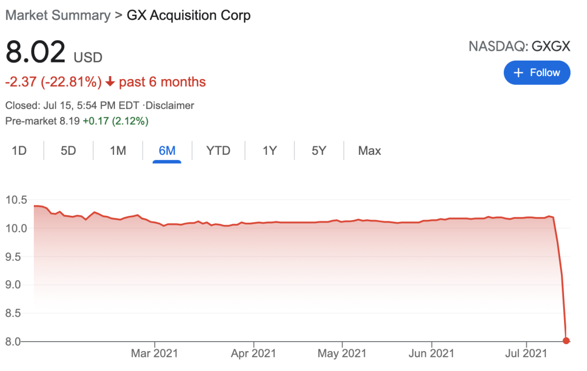 GXGX stock drops on redemptions
