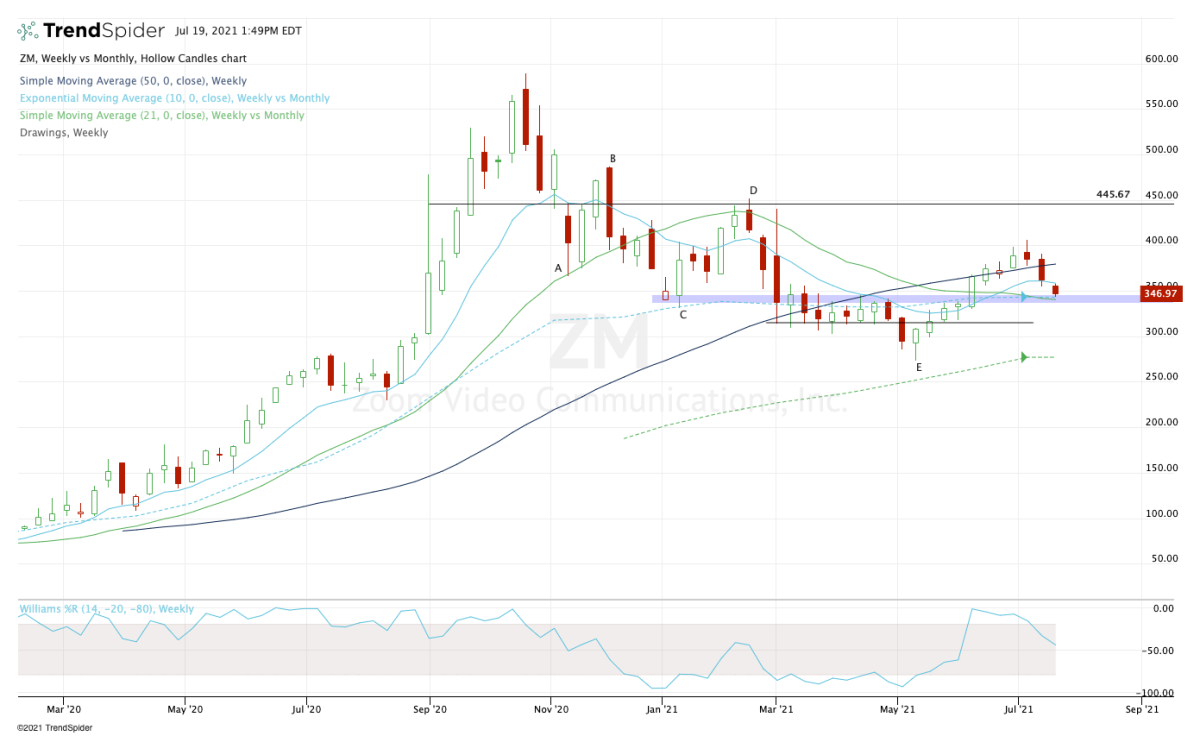 Weekly chart of Zoom Video stock.