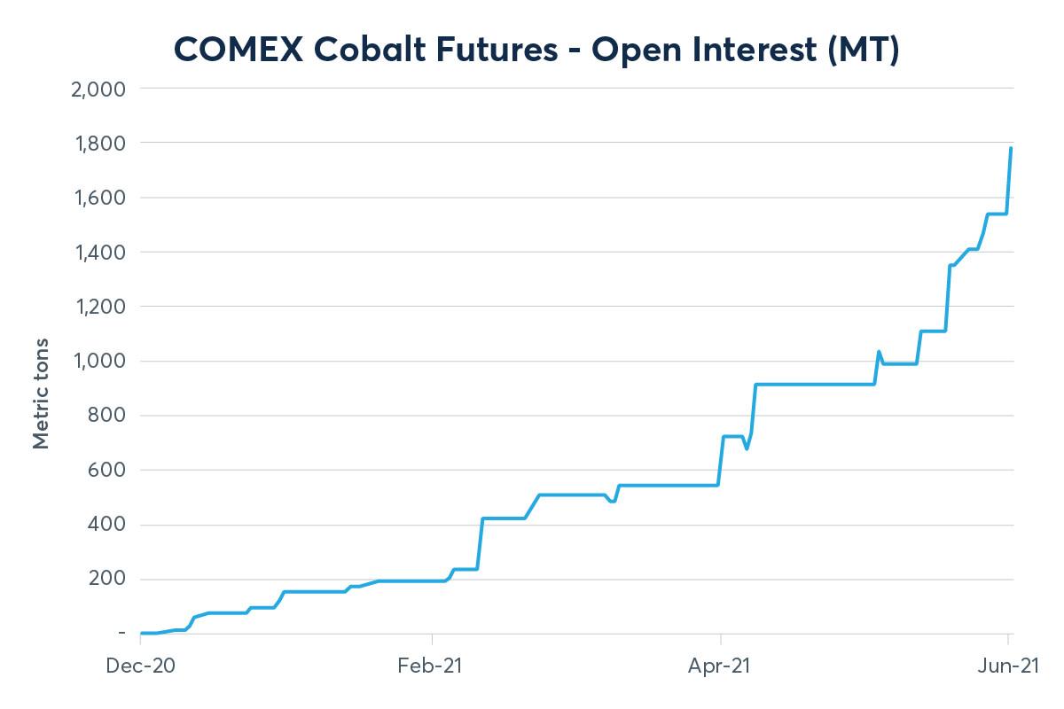 web21OM015 Cobalt_Charts_COMEX_1200x800_v1