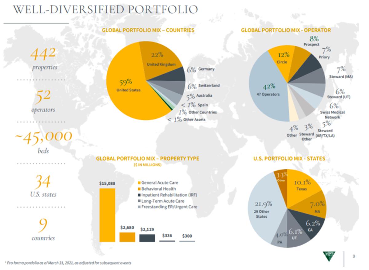 Source: June 2021 investors presentation