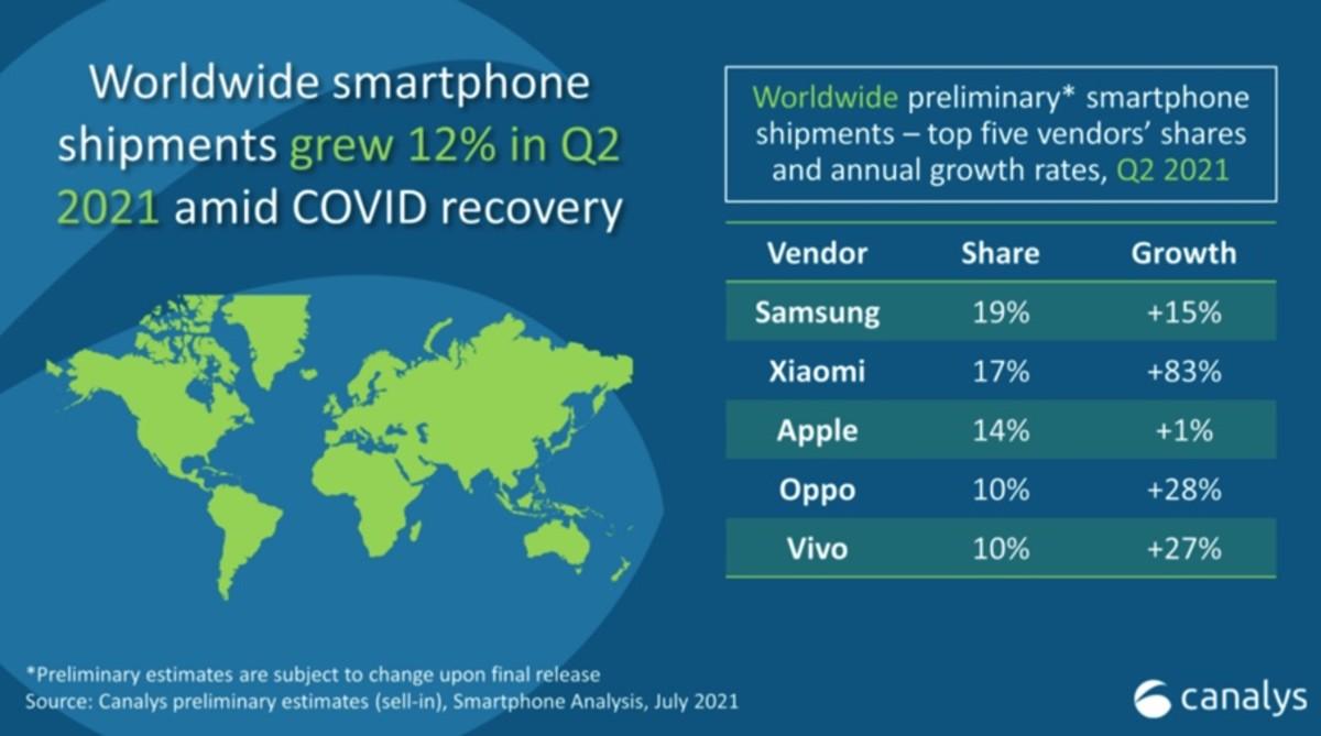 Figure 2: Worldwide smartphone shipments Q2, 2021.