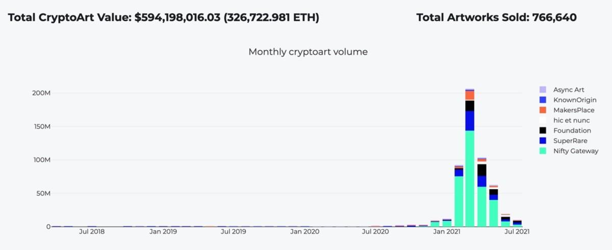 Figure 2: Monthly cryptoart volume.