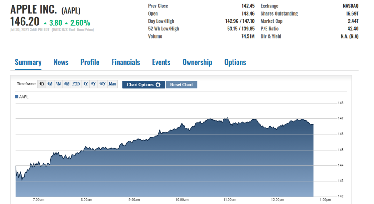 AAPL stock price action on July 20 at the close