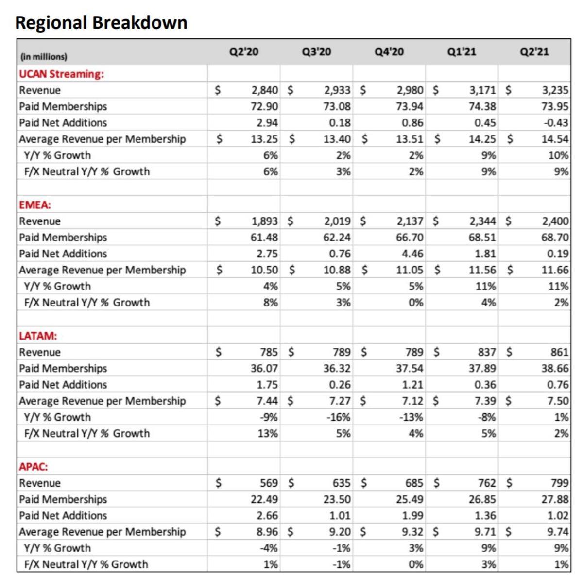 NFLX Q2 regions