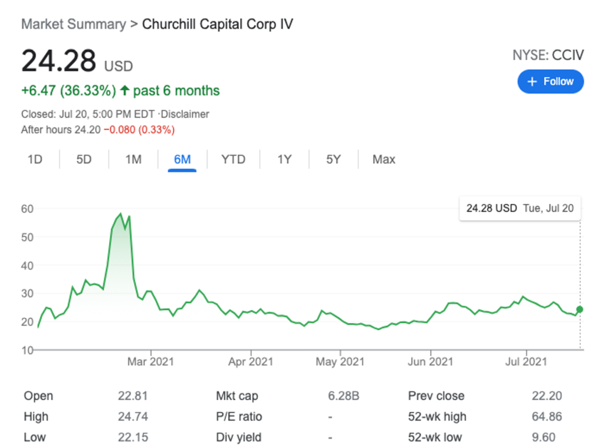 CCIV has been a wild ride for SPAC investors