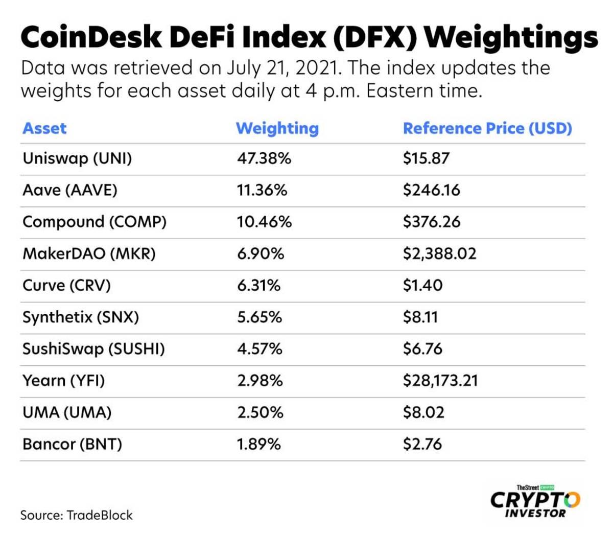 dfx-weightings-july-21