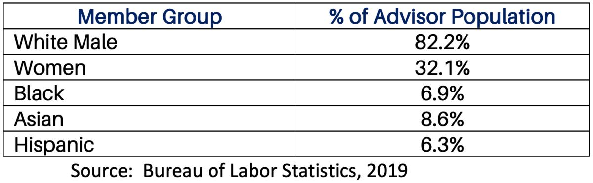 Table 2: Percentage of Women and Minority Advisors