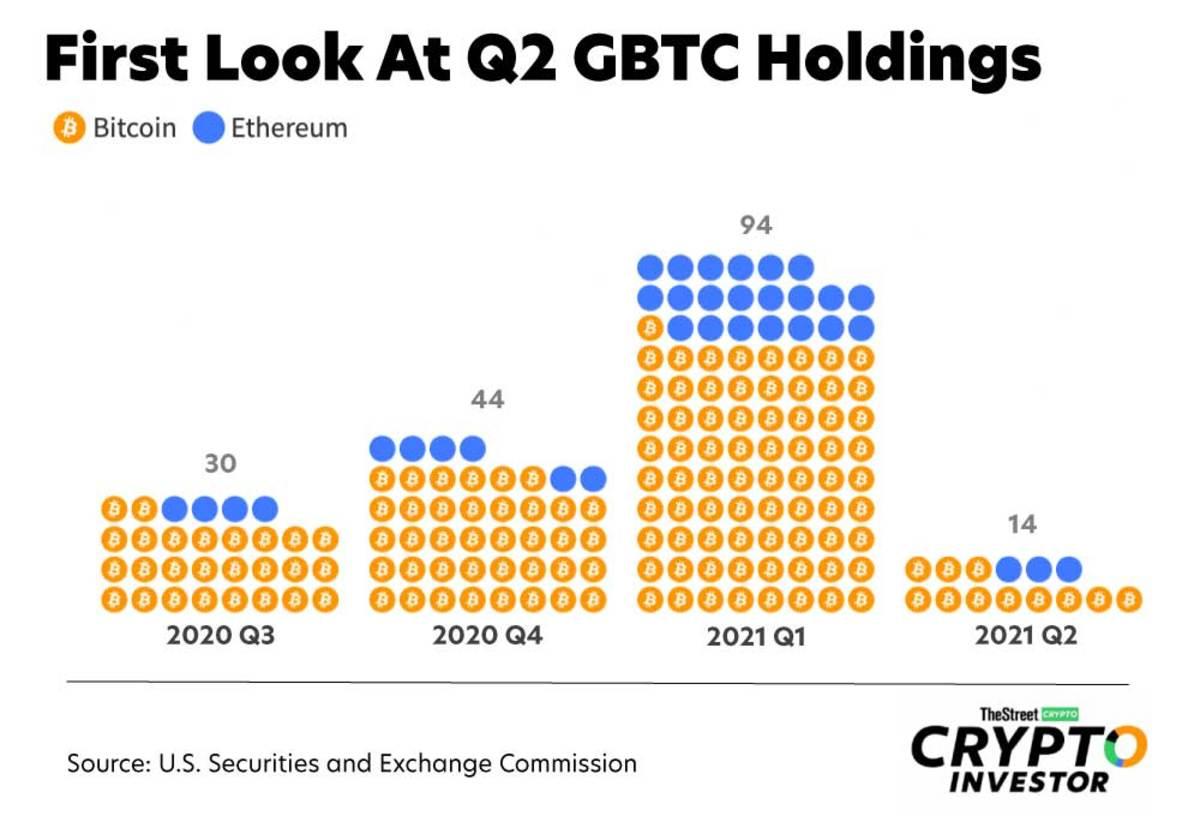 gbtc-bitcoin-exposure-q2-sec