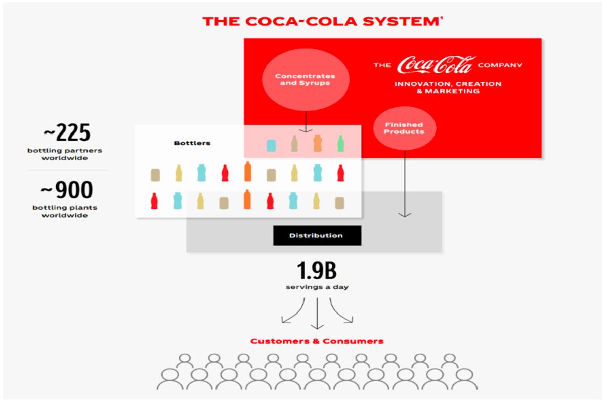 (Source: Coca-Cola)