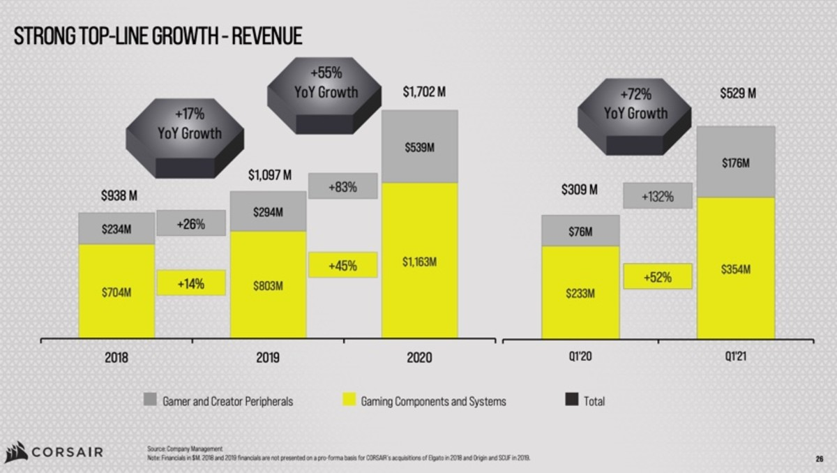 Figure 2: Corsair revenue by segment.