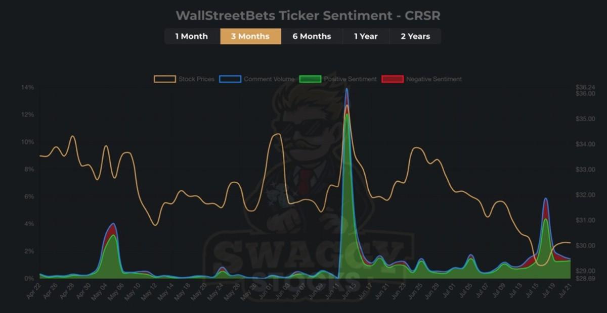 Figure 1: WallStreetBets ticker sentiment on $CRSR