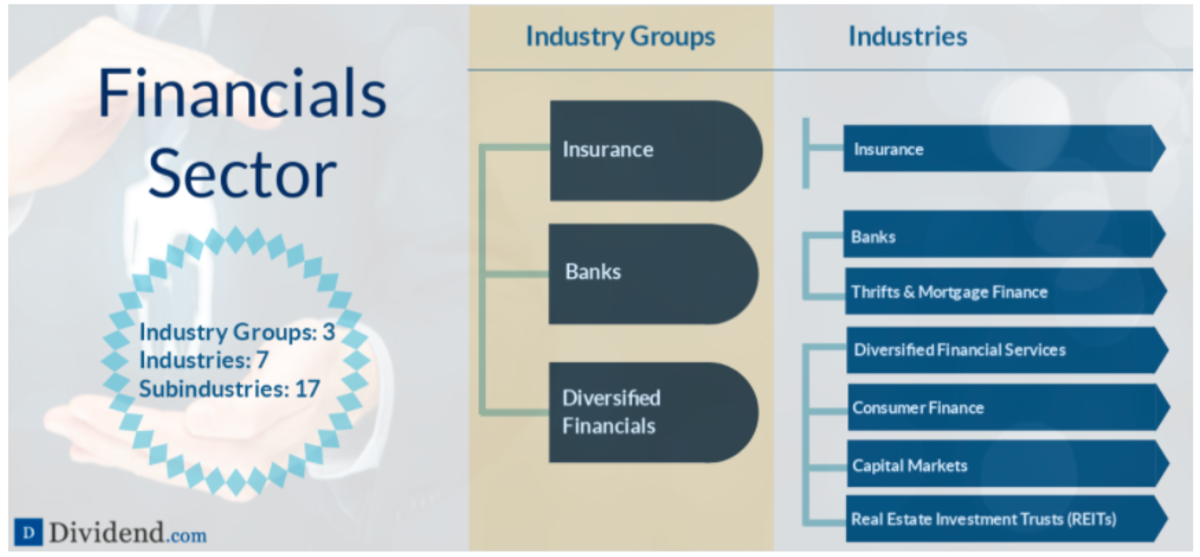 A detailed breakdown of the Financials sector (source: Dividend.com)