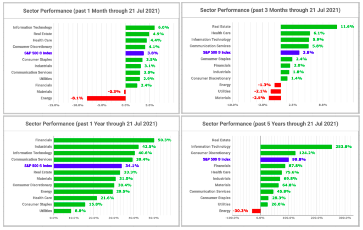 Sector performance charts (created by the author with data from Fidelity Research, 21 July 2021)