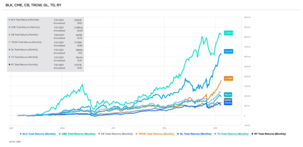 Comparison of the total returns of the top-ranked Financials sector stocks over the past 20 years (source: Portfolio-Insight.com)