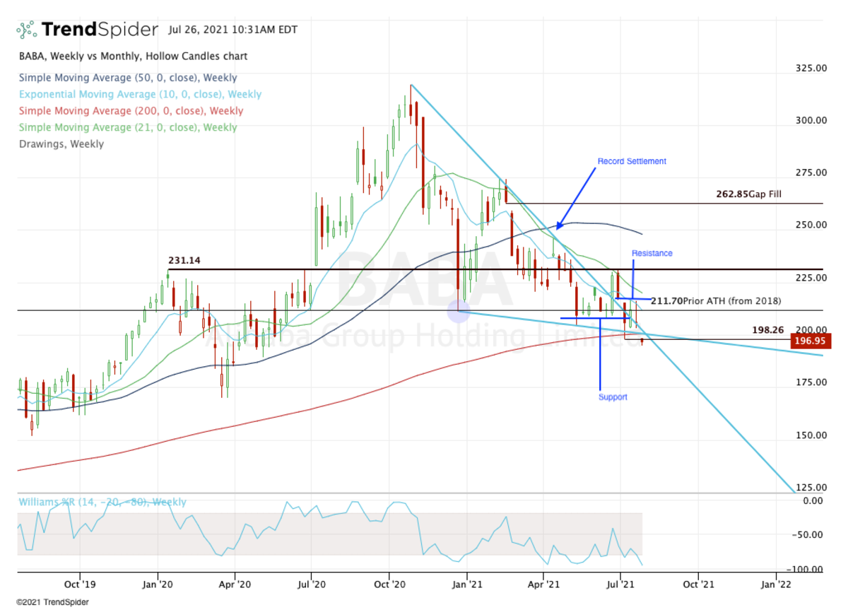 Weekly chart of Alibaba stock.
