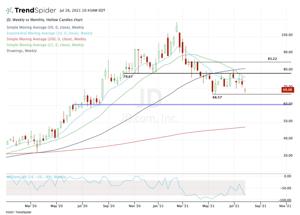Weekly chart of JD.com stock.