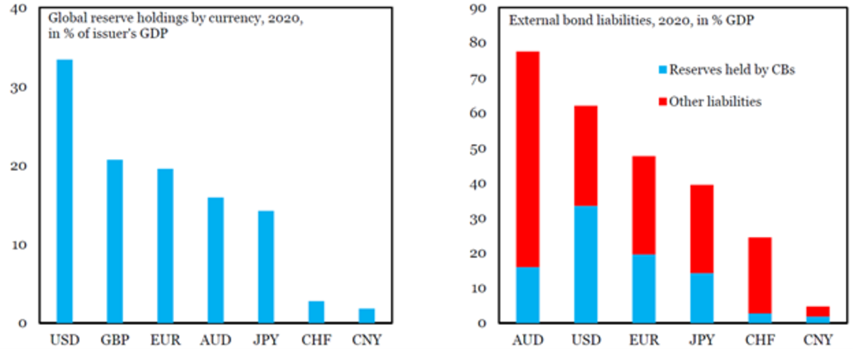 Renminbi internationalization figure 3