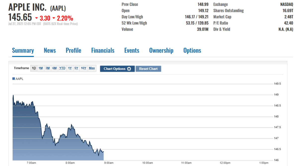 AAPL Stock Price Action Mid-Day July 27