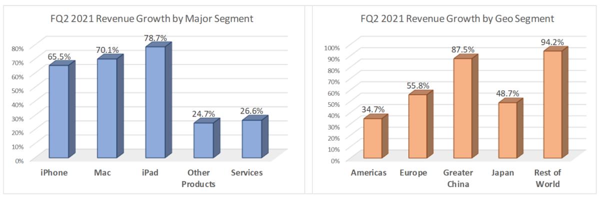 Figure 2: FQ2 2021 Revenue growth by major/geo segment.