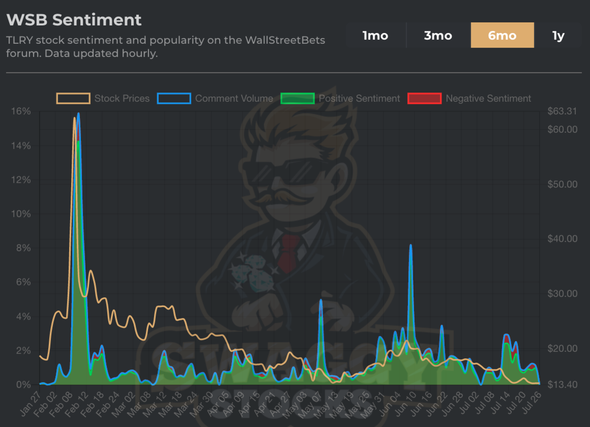 Figure 4: TLRY stock sentiment and popularity on the WSB.