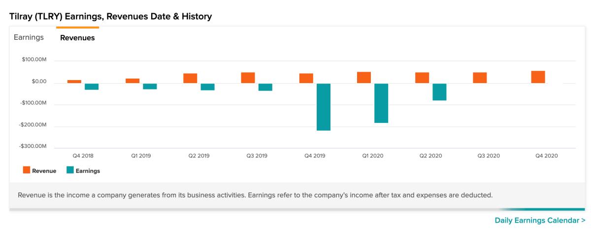 Figure 3: Tilray earnings and revenues.