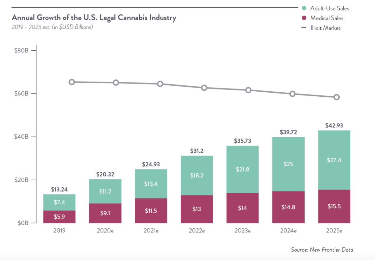 Figure 1: Annual growth of the U.S legal cannabis industry.