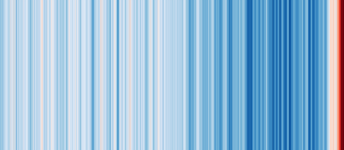 Visualizing temperature anomalies over 2,000 years, with colder temperatures in darker blues and hotter temperatures in darker reds, shows the chilly periods of the Little Ice Age and the extreme warming of today. Ed Hawkins