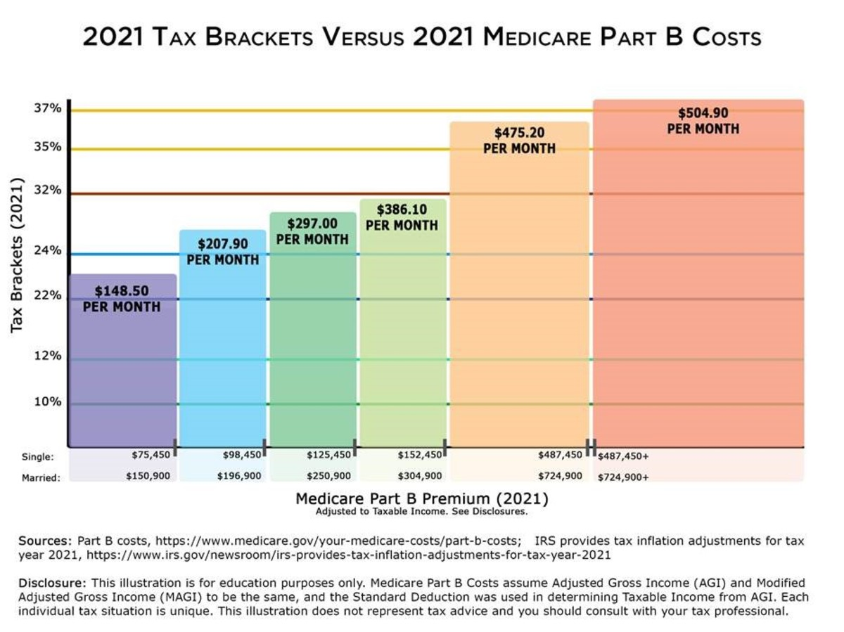 Medicare Part B Premium 2021 and tax brackets