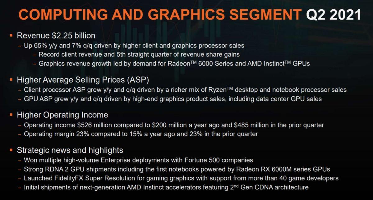 AMD CG Q2