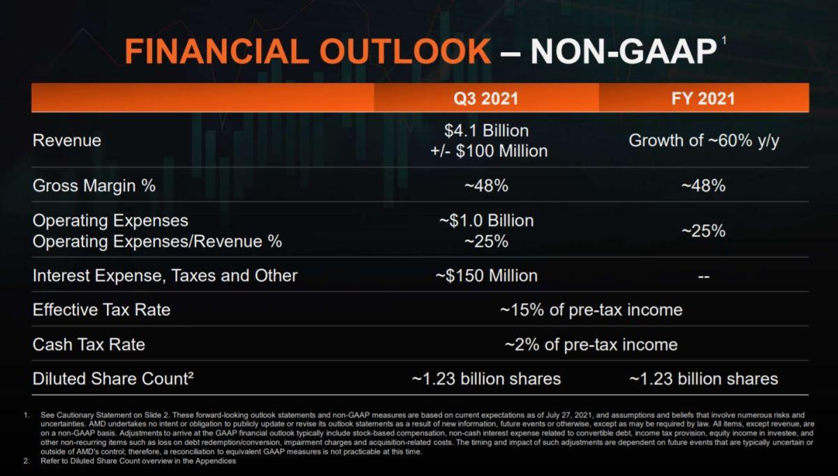 AMD Q2 outlook