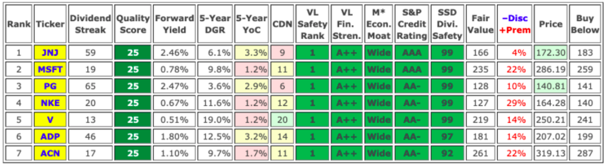 The only Dividend Radar stocks with perfect (25/25) quality scores. I rank stocks by descending quality scores and using various tie-breaking metrics in order: first SSD Divi. Safety, then S&P Credit Rating, and, if necessary, Forward Yield.