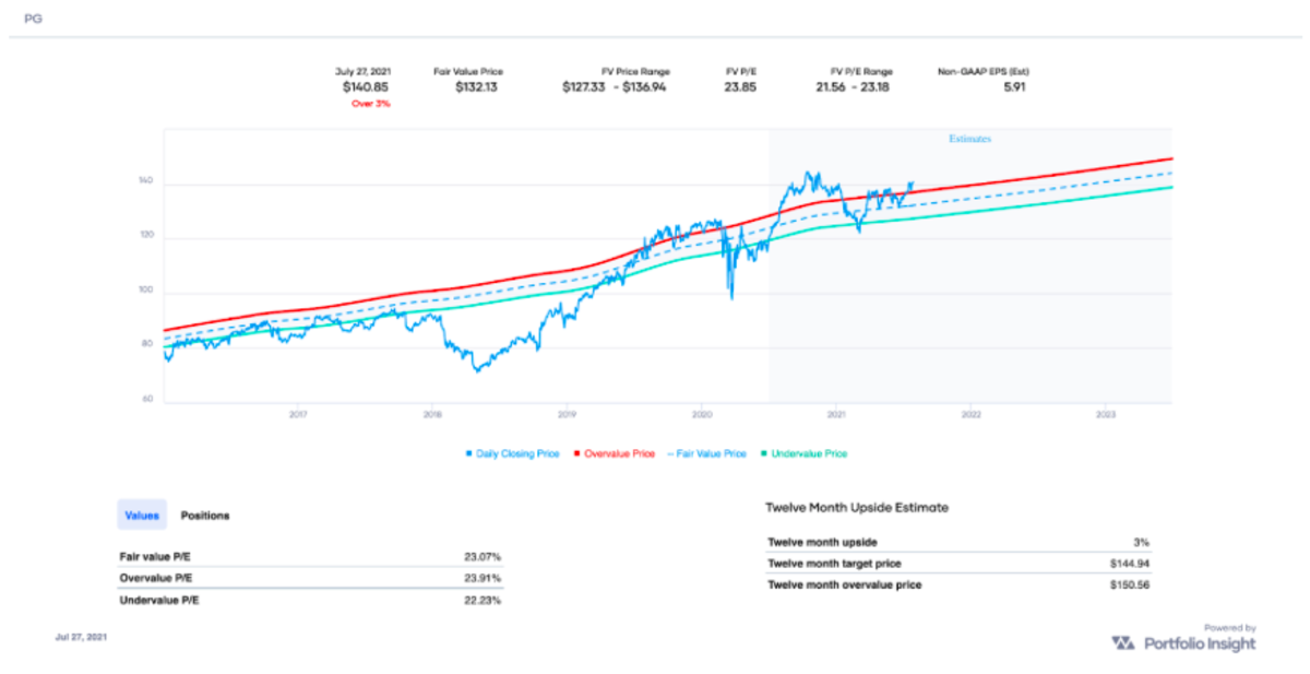 PG's fair value price is $132.13 based on the Non-GAAP EPS-based valuation chart (source: Portfolio-Insight.com)