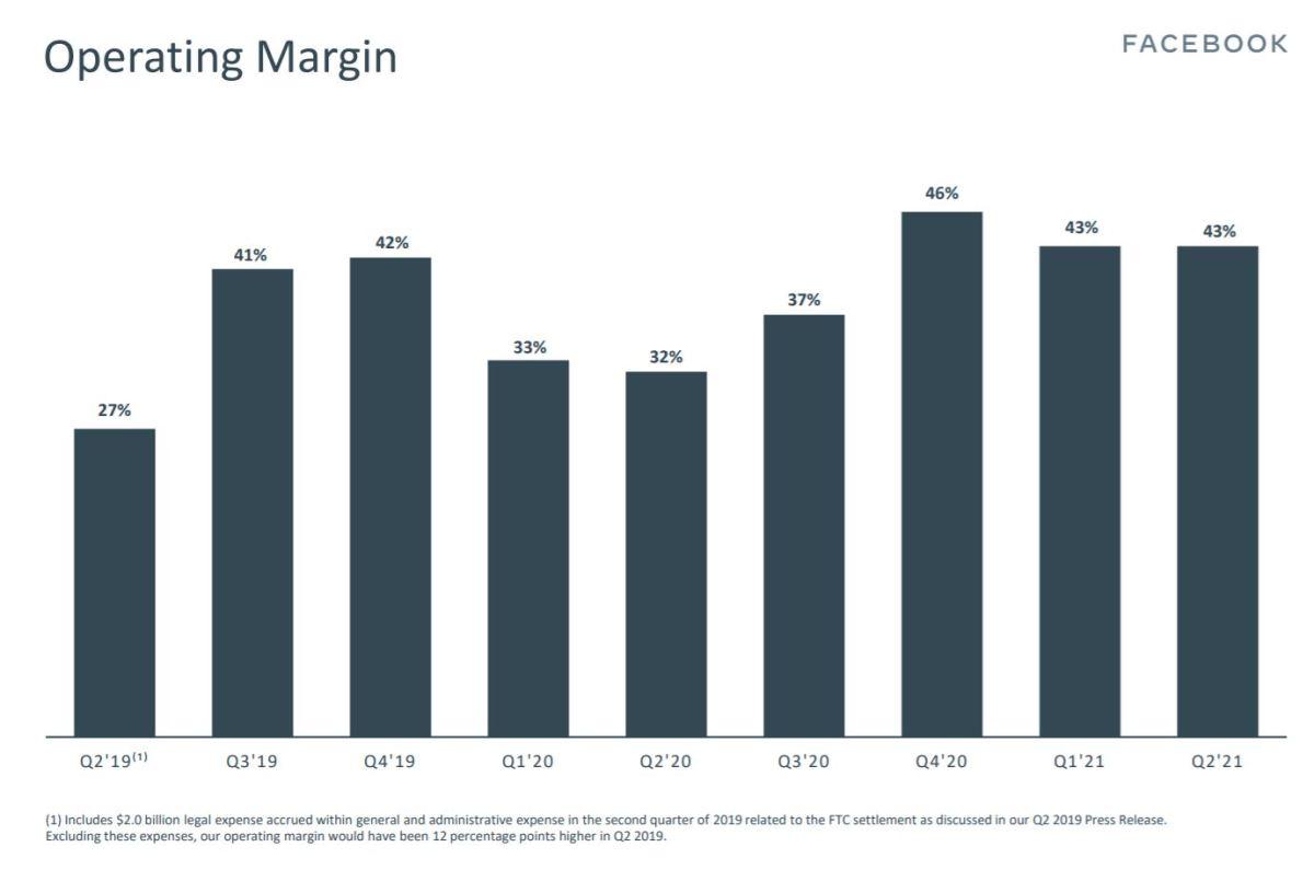FB Q2 op margin