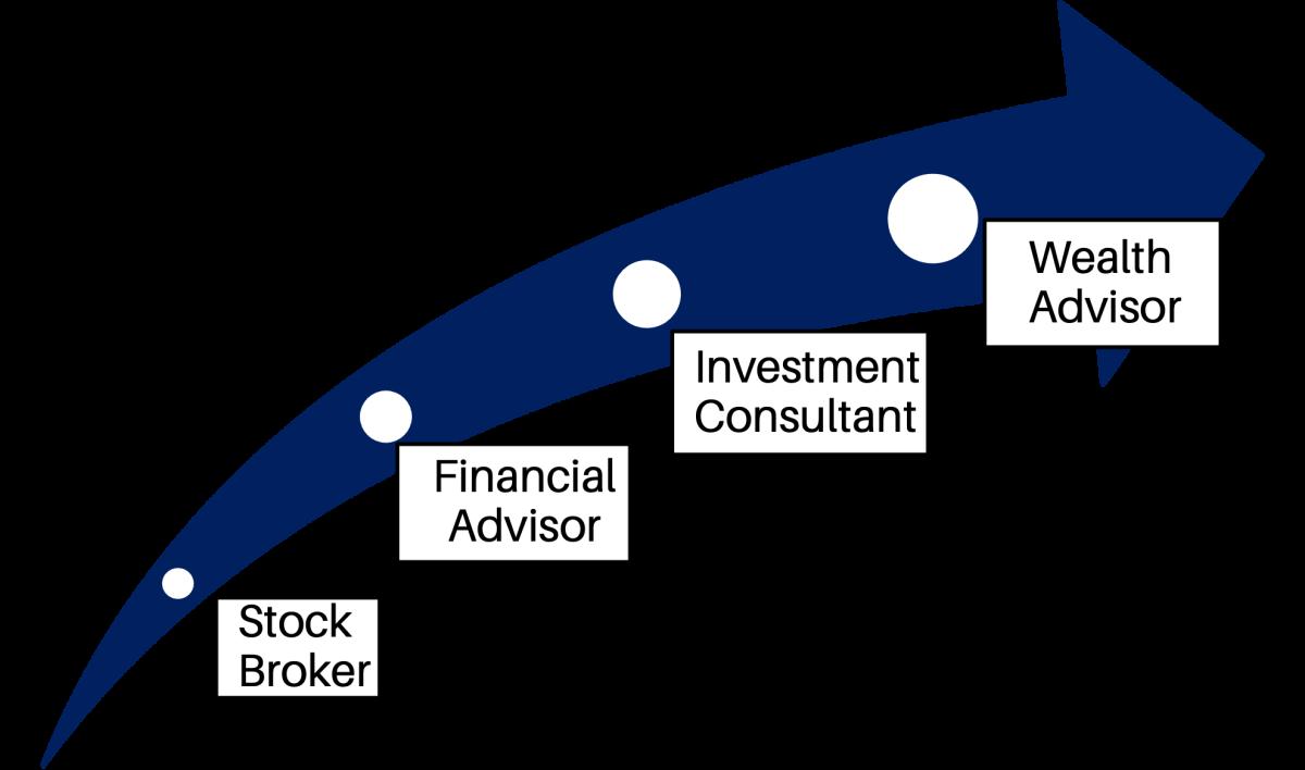 The Evolution to a Wealth Advisor