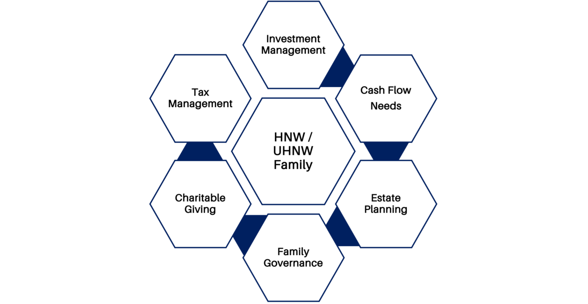 Wealth Management Issues of High-Net-Worth and Ultra-High-Net-Worth Families